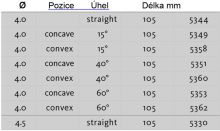 Shaver břity - agresivní plný poloměr - 4.0 až 4.5 mm Nouvag